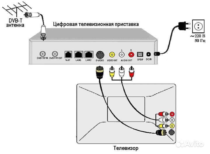 Пошаговое подключение интернета к телевизору