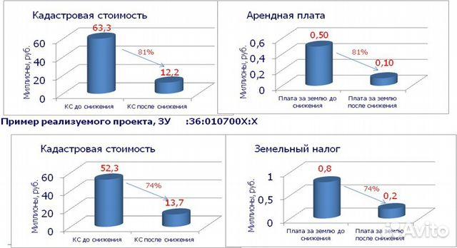 Государственная кадастровая оценка Департамент имущества и земельных