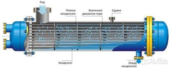 Теплообменник принцип работы теплообменник отопительный квт