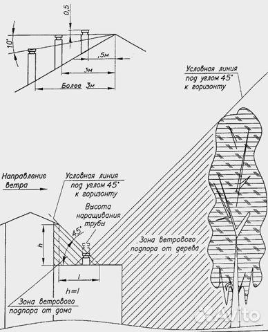 Обследование дымоходов смоленск монтаж дымохода умк